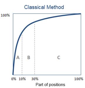 Classical Method