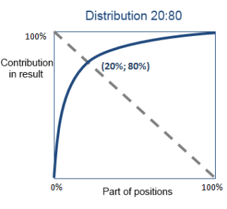 Distribution 2080