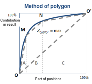 Method of polygon 1