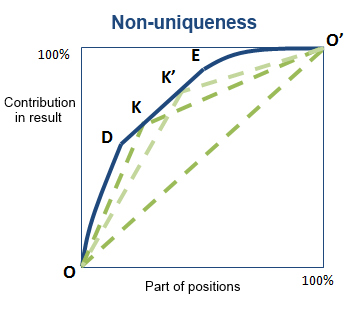 Method of tangents Non-uniqueness
