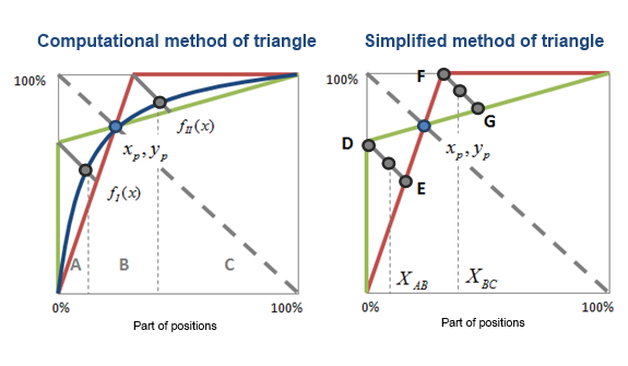 Two triangle methods